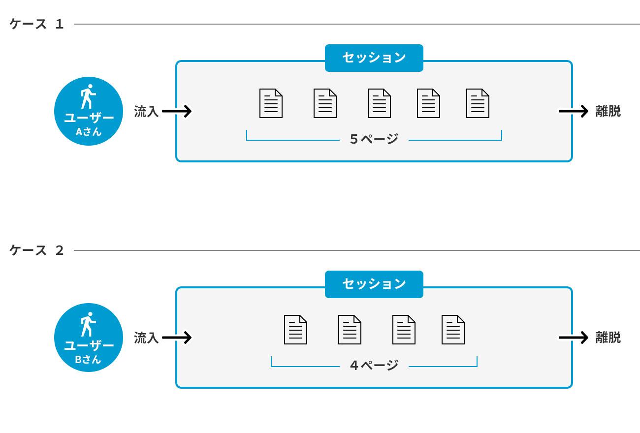 ユーザー数とページビュー数とセッション数